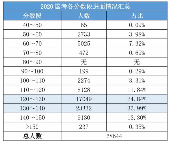2020国考156分很高?其实这还只是岗位最低进面分!