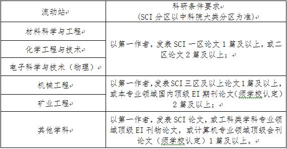 2020年山西太原理工大学师资博士后招收公告