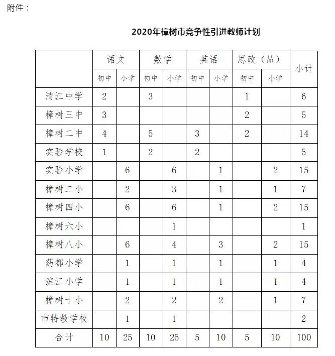 2020年江西樟树市招聘教师100名公告