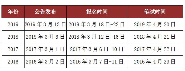 2020公务员联考或将4月18日举行 贵州参加吗?图2