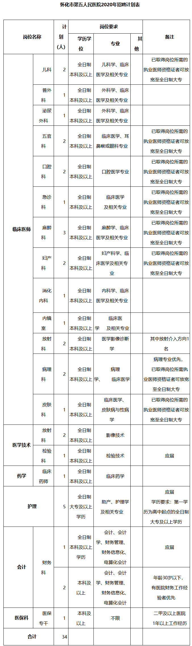 2020年湖南怀化市第五人民医院招聘34人公告