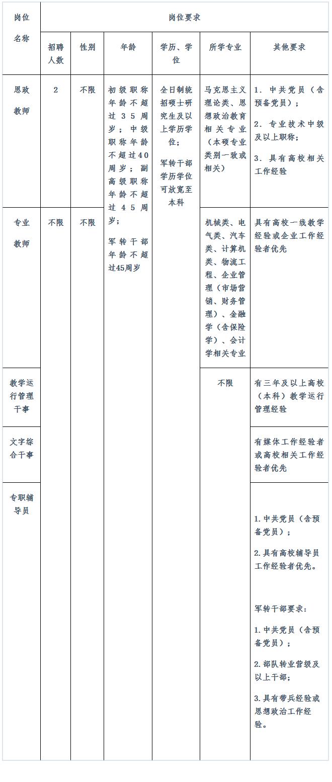 2020年吉林长春汽车工业高等专科学校招聘工作人员公告