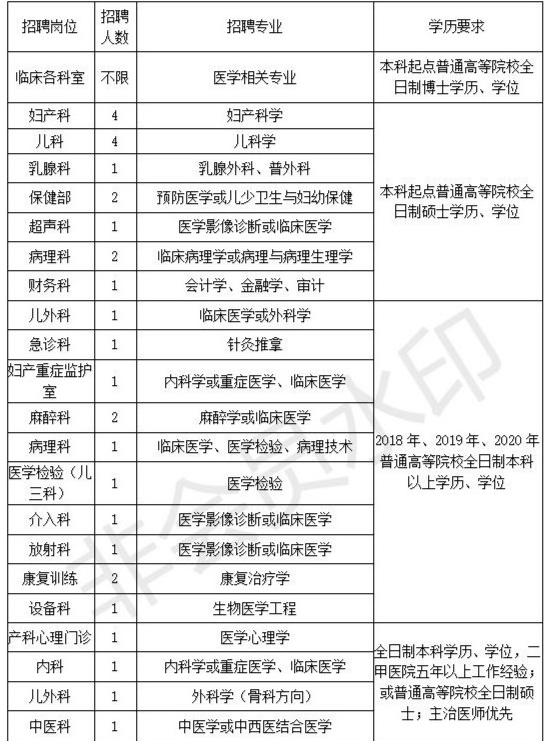 2020年河南安阳市妇幼保健院公开招聘工作人员公告