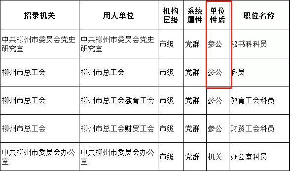2020年广西公务员考试什么是参公管理?
