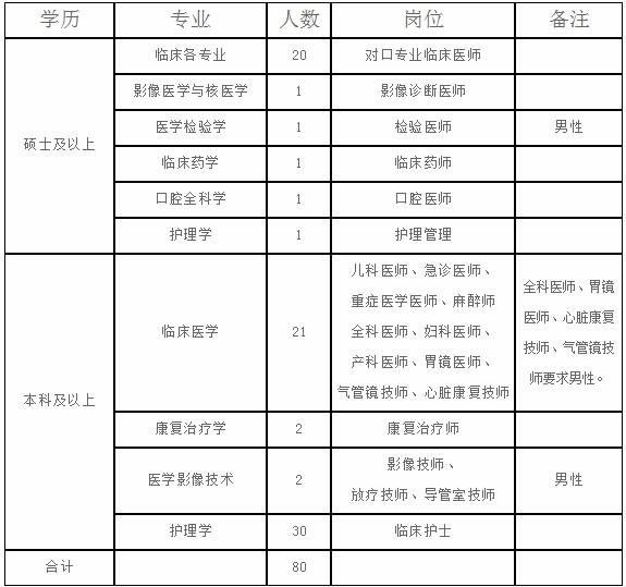 山西晋城大医院晋煤集团总医院招聘80人启事