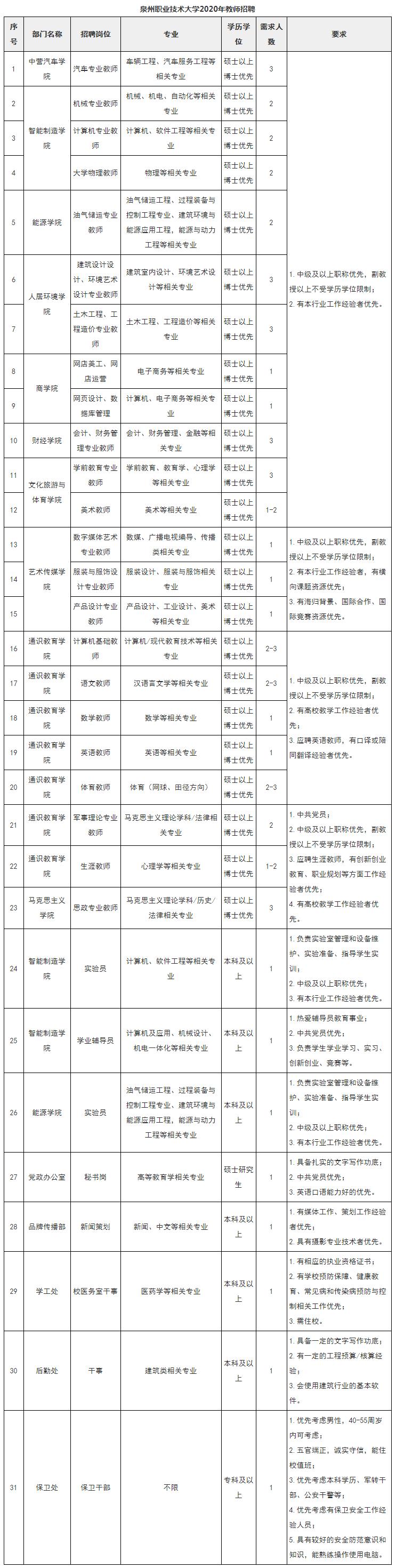 2020年福建泉州职业技术大学招聘56人公告