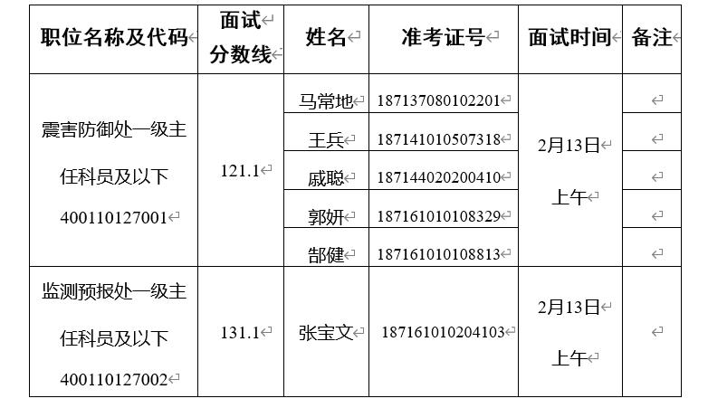 2020年国考陕西省地震局面试公告