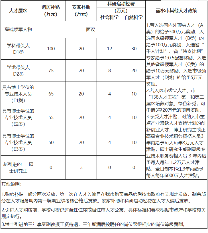 2020年浙江丽水学院人才引进(招聘)98人计划图1