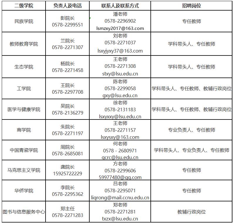 2020年浙江丽水学院人才引进(招聘)98人计划图3