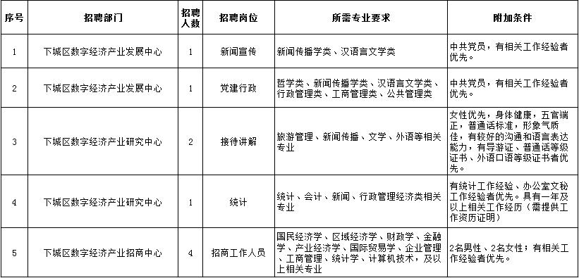 浙江杭州下城区数字经济产业园区招聘编外合同制工作人员9人公告