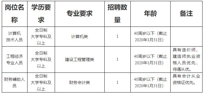 2020年四川广安市公共资源交易中心招聘非在编工作人员3人公告