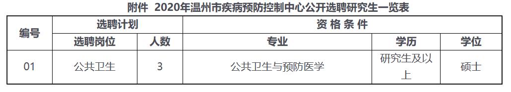 2020年浙江温州市疾病预防控制中心选聘研究生3人公告