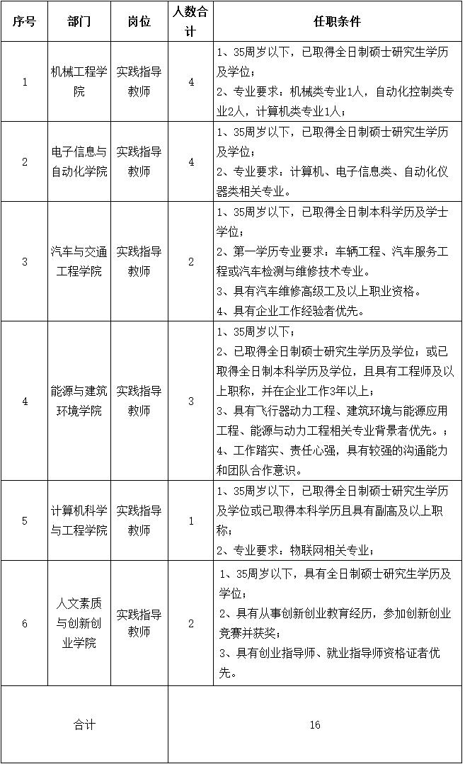 广西桂林航天工业学院招聘实践指导教师16人公告
