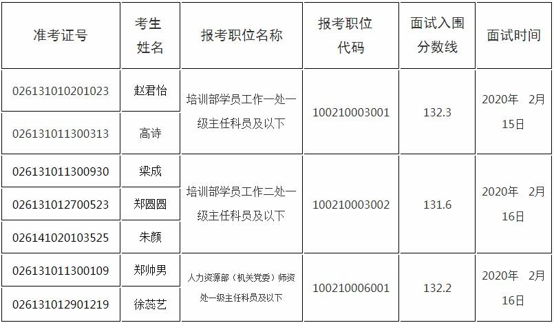 2020年国考中国浦东干部学院面试人选递补公告