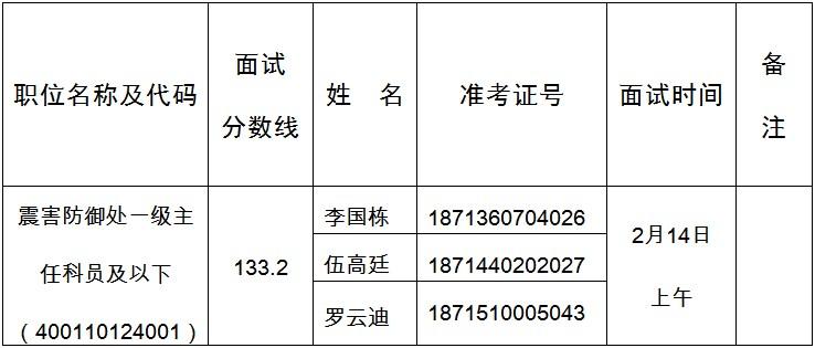 2020年国考贵州省地震局面试公告