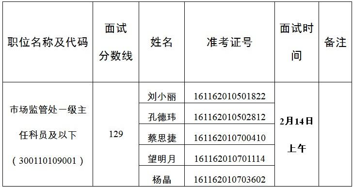 2020年国考国家能源局甘肃监管办公室面试公告