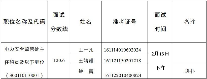2020年国考国家能源局新疆监管办公室面试公告