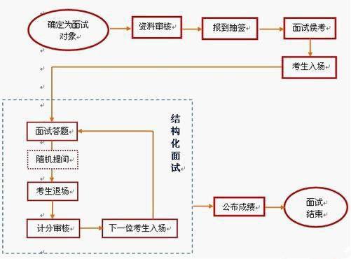 2020年北京公务员面试流程详细介绍!