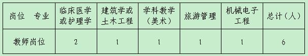 2020年甘肃平凉职业技术学院招聘紧缺人才6人公告