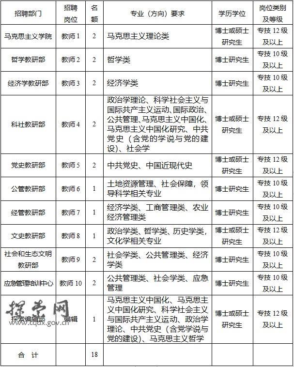 2020年重庆市委党校重庆行政学院招聘专业技术人员18人简章