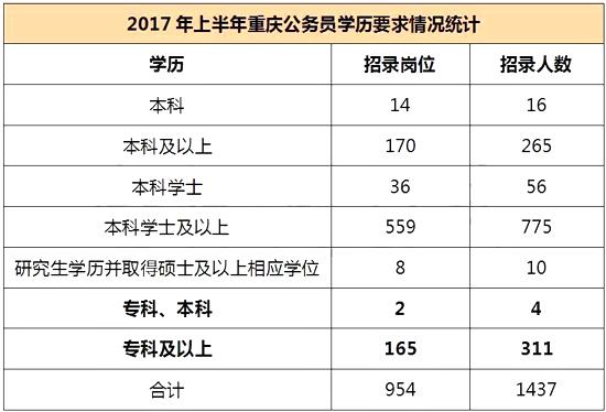 慌了!重庆公务员考试学历门槛在逐年提高?图1