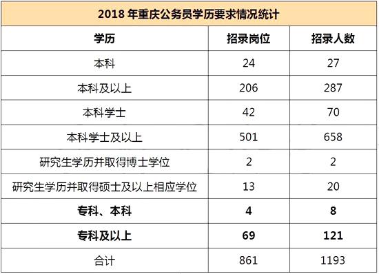 慌了!重庆公务员考试学历门槛在逐年提高?图2