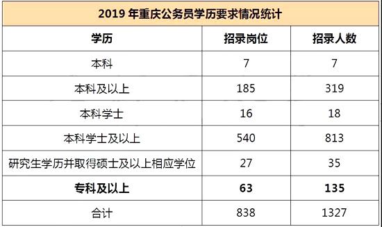 慌了!重庆公务员考试学历门槛在逐年提高?图3