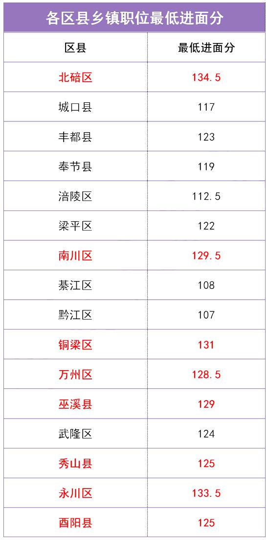 数据分析!重庆公务员考试考多少分能进面?图1