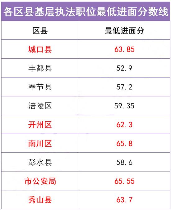 数据分析!重庆公务员考试考多少分能进面?图3