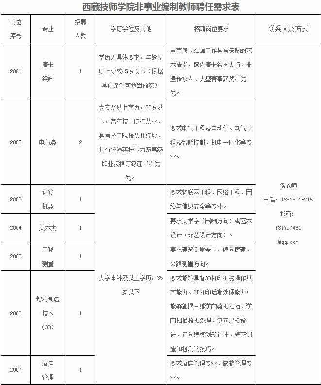 西藏技师学院非网址编制网址聘任8人公告
