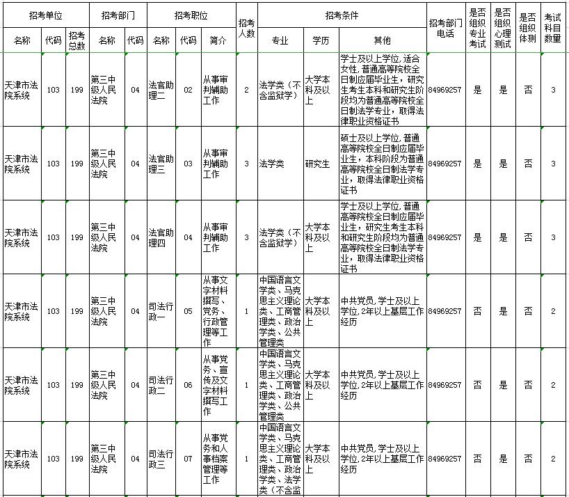 2020年天津公务员考试职位表何时发布?图1