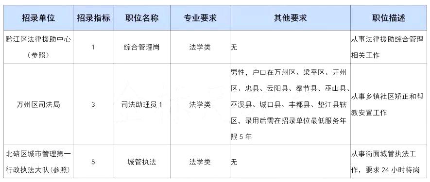 重庆公务员考试岗位热门专业盘点,有你的吗?图2