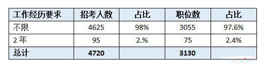 报考2020陕西省考,哪些经历算作基层工作经历?