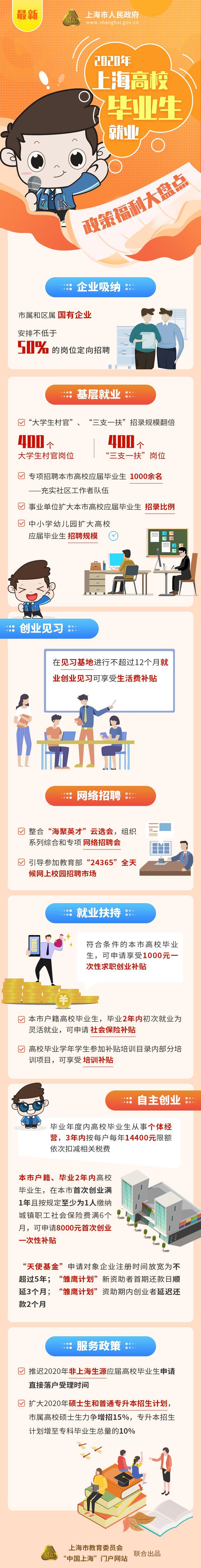 2020年上海三支一扶考试将提供400个岗位,扩招明显!