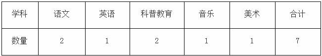 2020年广东广州市增城区教育局招聘应元学校教师7人公告