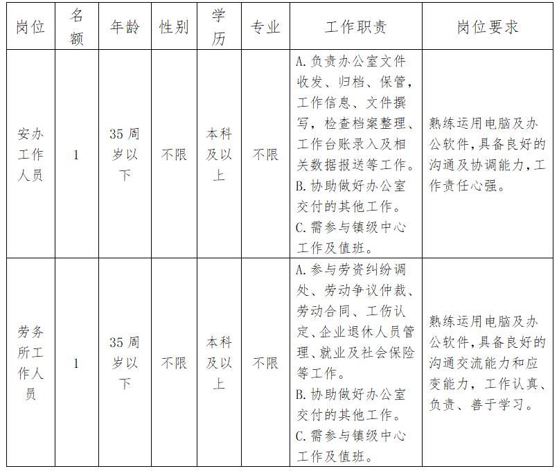 福建泉州晋江市金井镇人民政府招聘工作人员2人公告