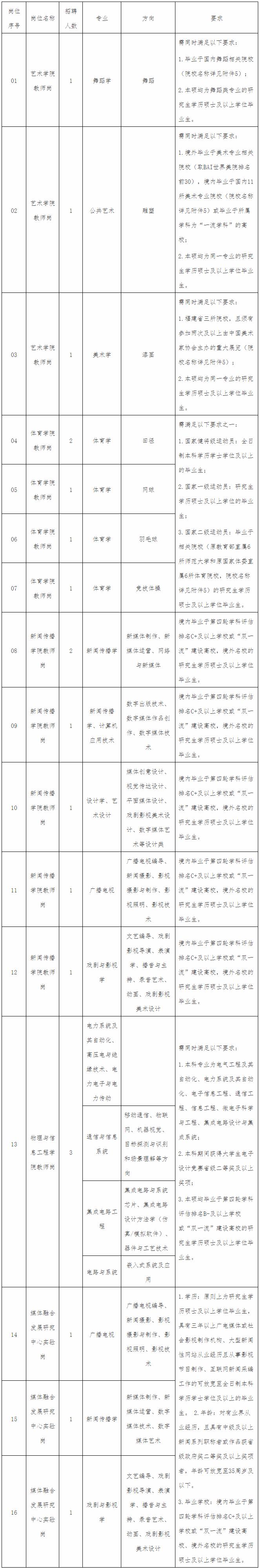 2020年福建闽南师范大学招聘校聘编外(人事代理)教师20人方案