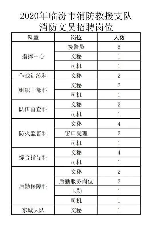 2020年山西临汾市消防救援支队消防文员招聘35人公告
