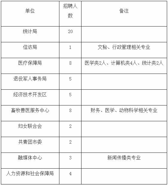 山西晋中介休人社局公益性岗位招聘58人公告