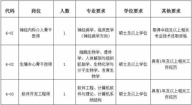 2020年福建医科大学附属第一医院招聘工作人员3人方案(四)
