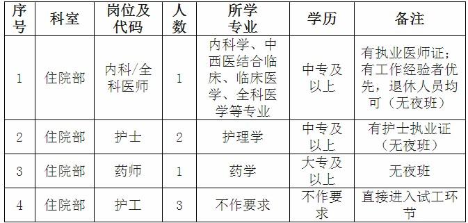 2020年广东省泗安医院招聘编外合同制人员6人公告