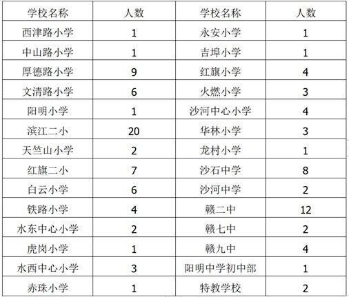 江西赣州章贡区招聘顶岗教学人员112人公告