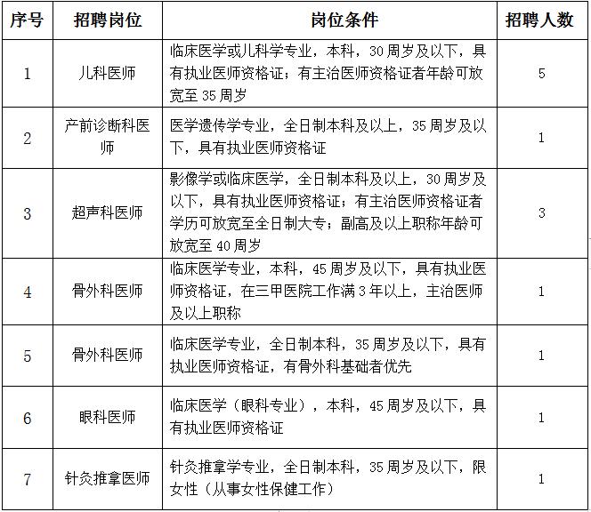 2020年江西萍乡市妇幼保健院招聘13人公告
