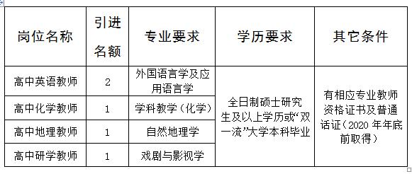 山西省临汾第一中学校引进高层次紧缺急需人才5人公告
