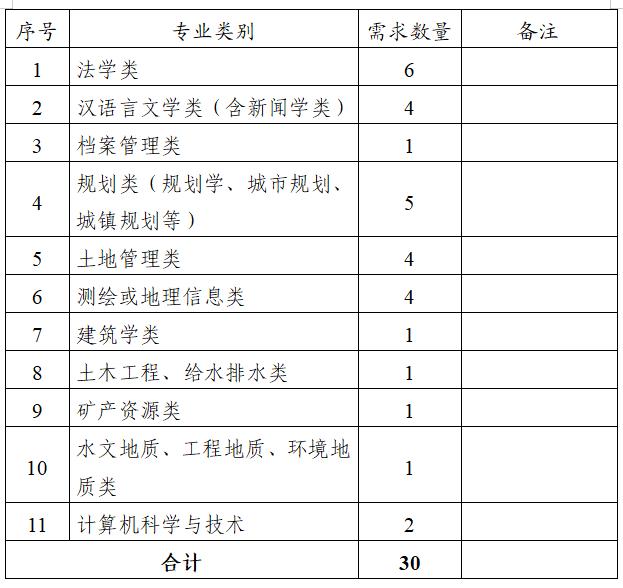 广西贵港市自然资源局招聘30人公告