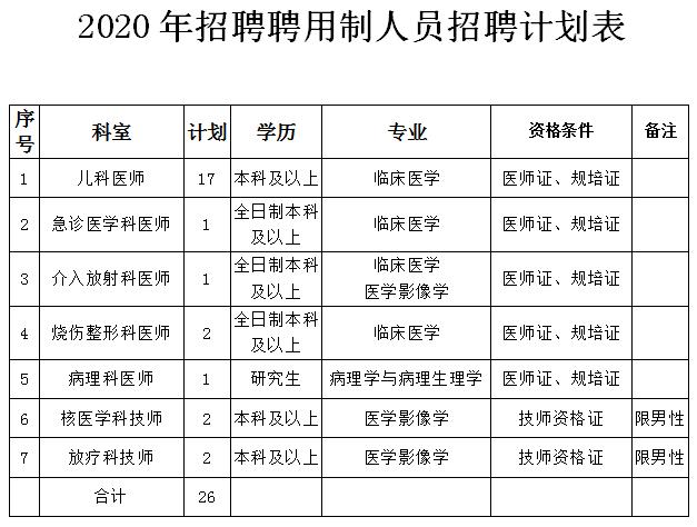 山西临汾市人民医院招聘26人启事