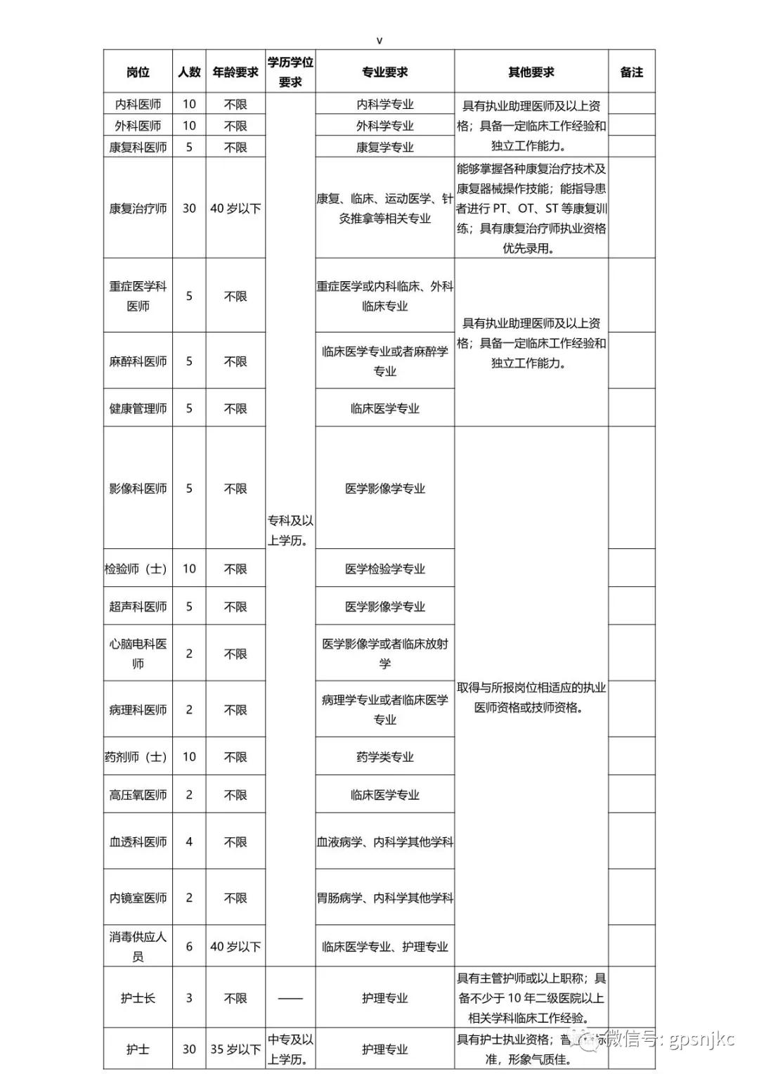 山西晋城高平神农康复医院官网招聘169人公告