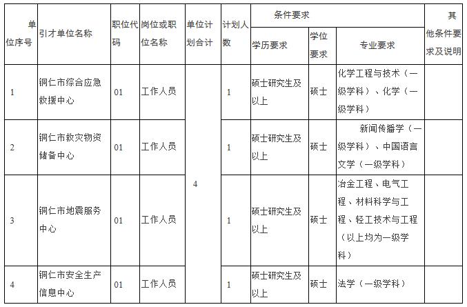 贵州铜仁市应急管理局所属网址qy600引进官网公告