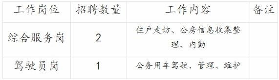 重庆北碚区房屋管理所非在编官网招聘3人简章