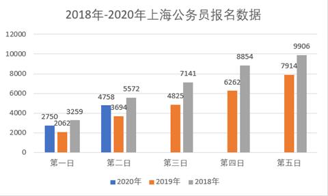 2020年上海公務員職位報名第2日:最高競爭比12:1